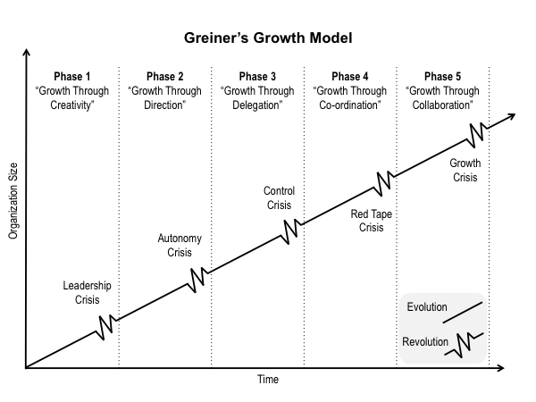 Small business growth using Greiner's Growth Model