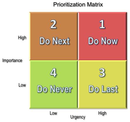 Small Business Priortization Matrix