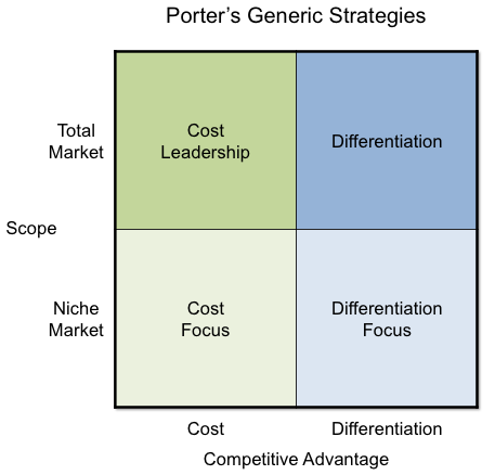 Competitive Advantage - Porter's Generic Strategies
