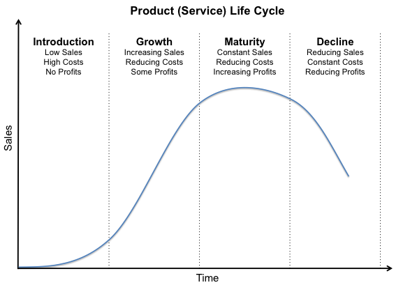 The Product Life Cycle for Small Business
