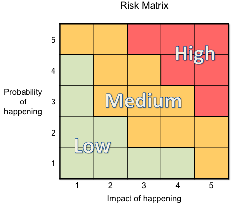Tool for Managing Risk in a Small Business