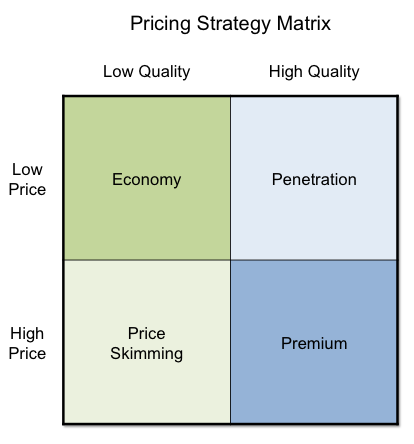 Pricing Strategy Matrix